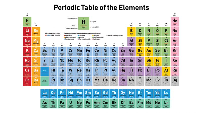 Dasar-dasar Kimia Anorganik A (PKim I/2020/2021) -NEW